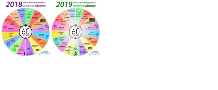 internet u 60 sekundi